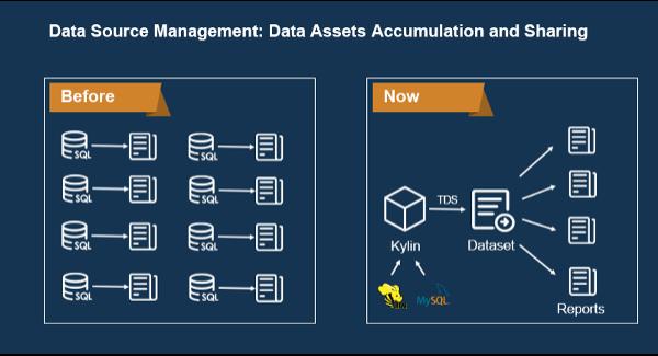 data source management