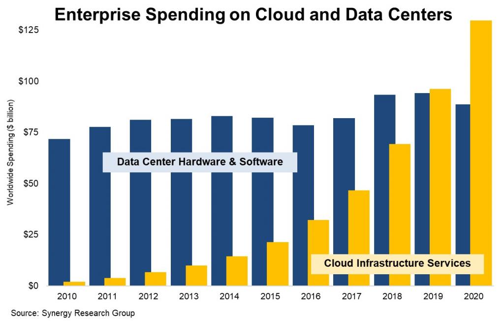 Figure 1. Enterprise Spending on Cloud and Data Centers